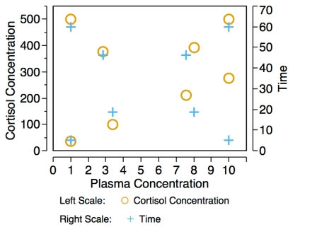 Design Space of optimization experiment. Showing plasma concentrations (x-axis), Cortisol Concentrations (left y-axis, circles), and Time (right y-axis, plus-signs). Testing for one outcome across three parameters using only twelve replicates.